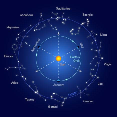 The individual horoscope - pros and cons